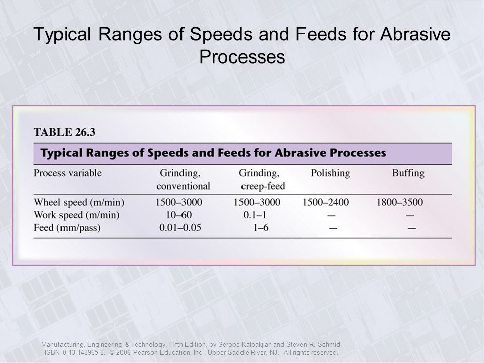 Typical Ranges of Speeds and Feeds for Abrasive Processes