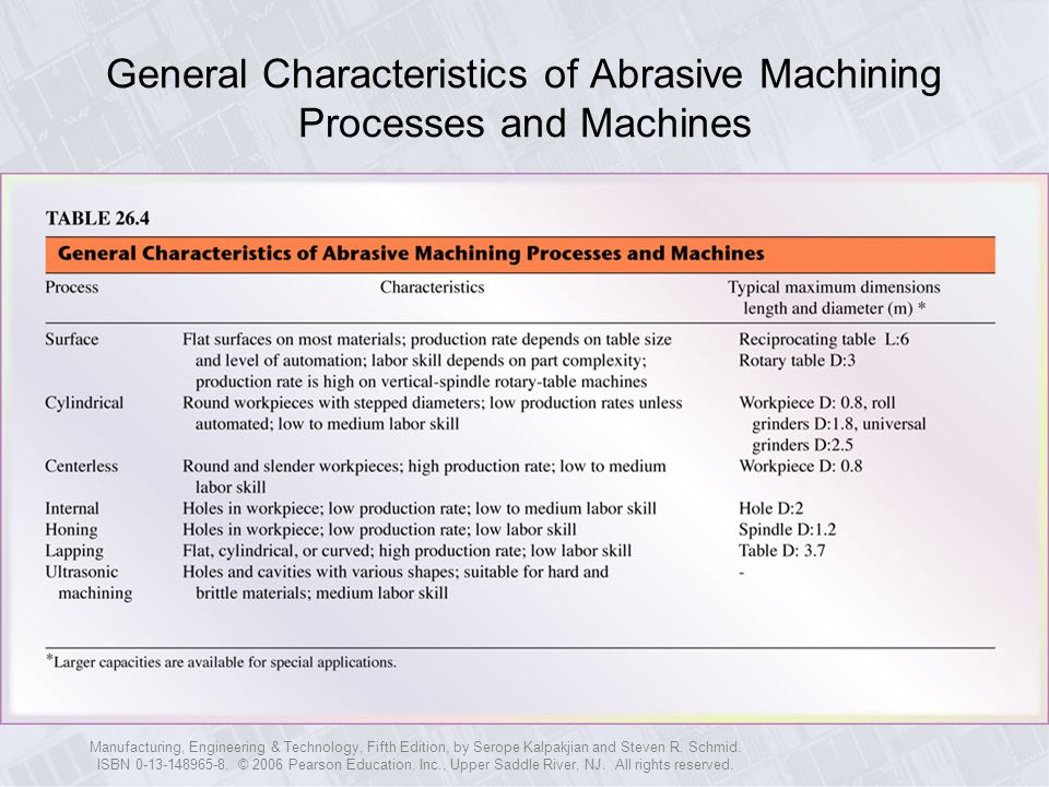 General Characteristics of Abrasive Machining Processes and Machines