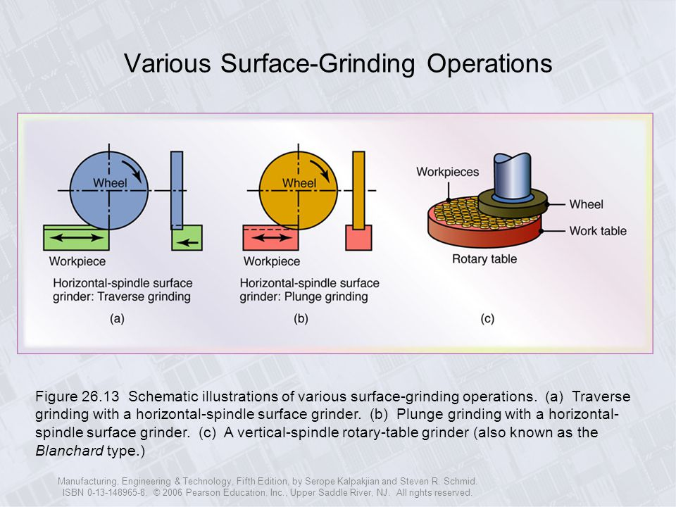 Various Surface-Grinding Operations