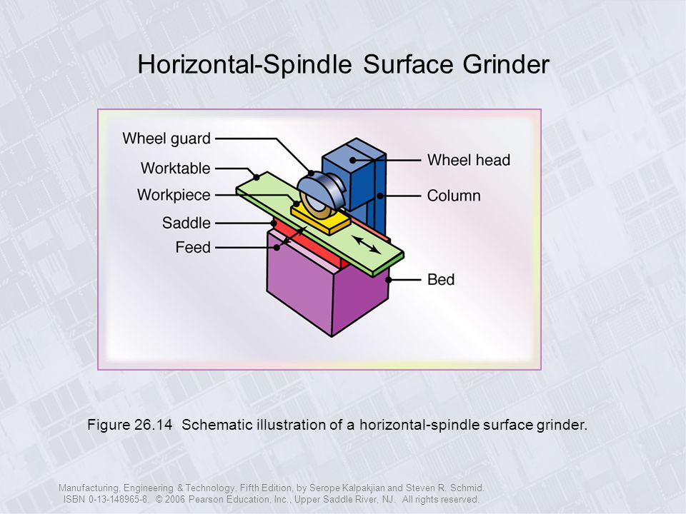 Horizontal-Spindle Surface Grinder