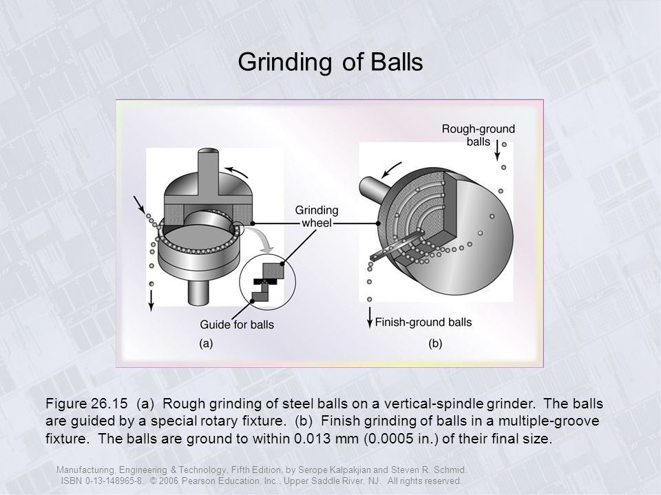 Grinding of Balls