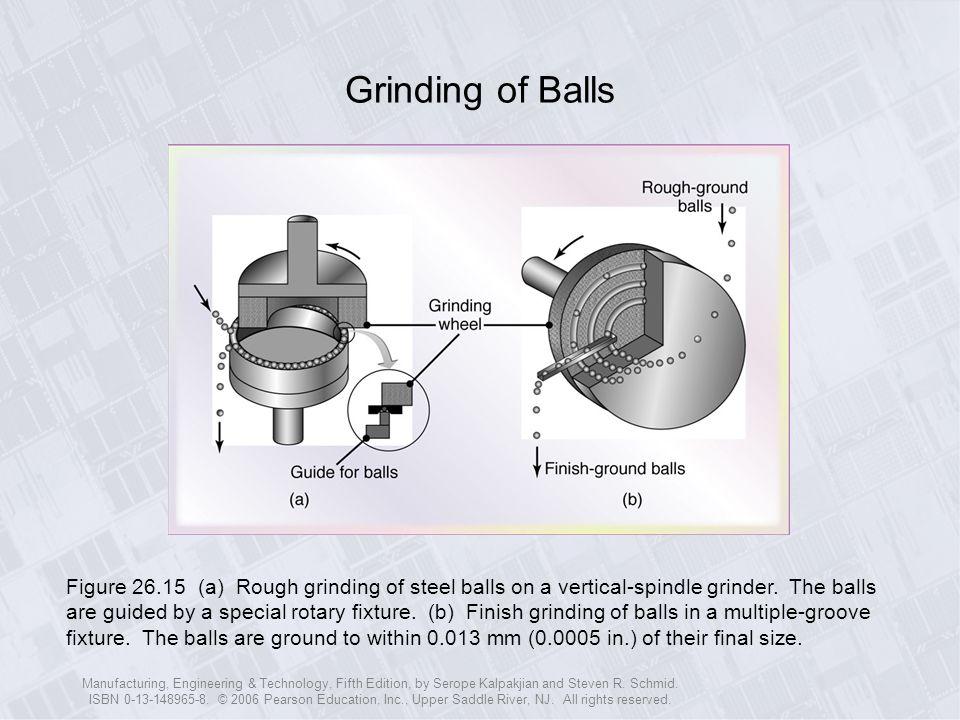 Grinding of Balls