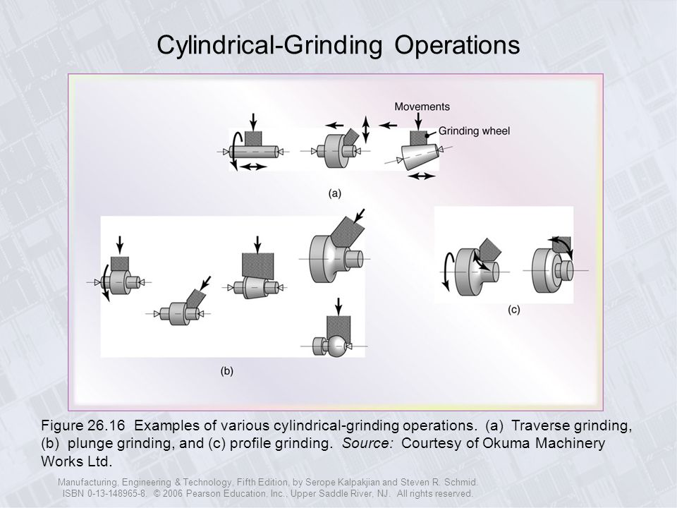 Cylindrical-Grinding Operations