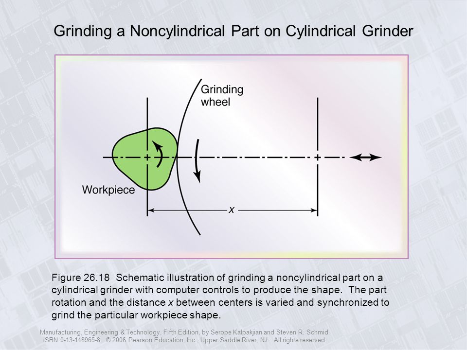 Grinding a Noncylindrical Part on Cylindrical Grinder