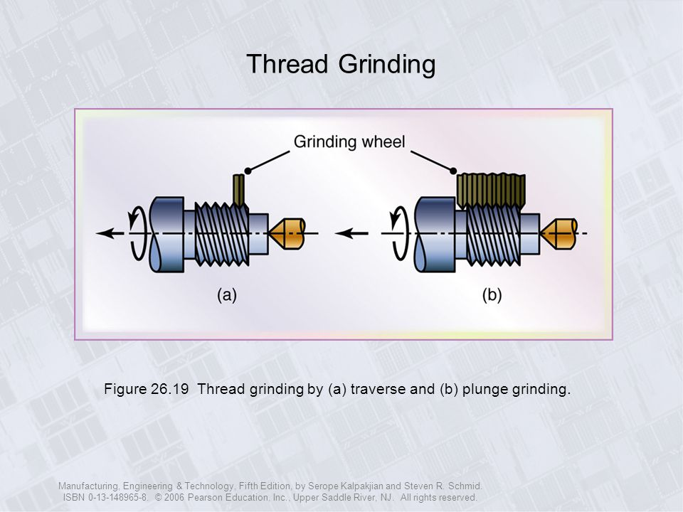Thread Grinding Figure 26.19 Thread grinding by (a) traverse and (b) plunge grinding.