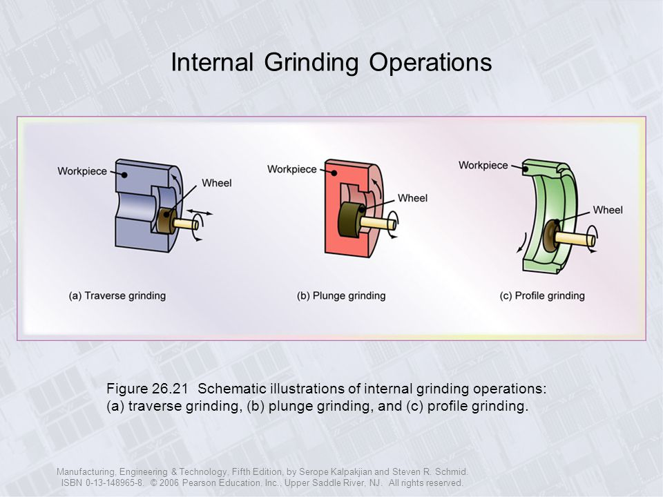 Internal Grinding Operations