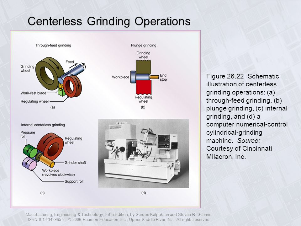 Centerless Grinding Operations