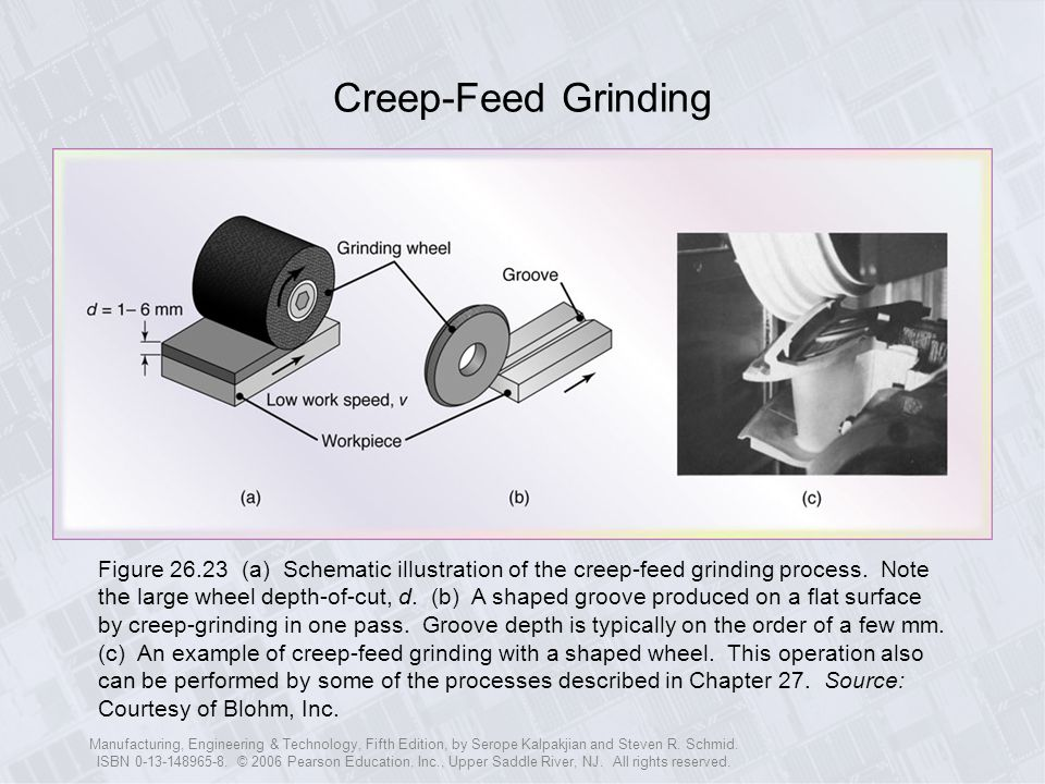 Creep-Feed Grinding