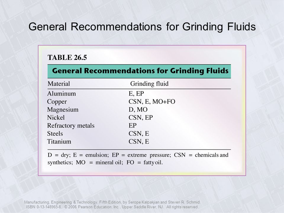 General Recommendations for Grinding Fluids