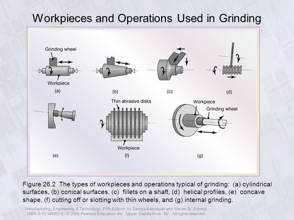 Workpieces and Operations Used in Grinding