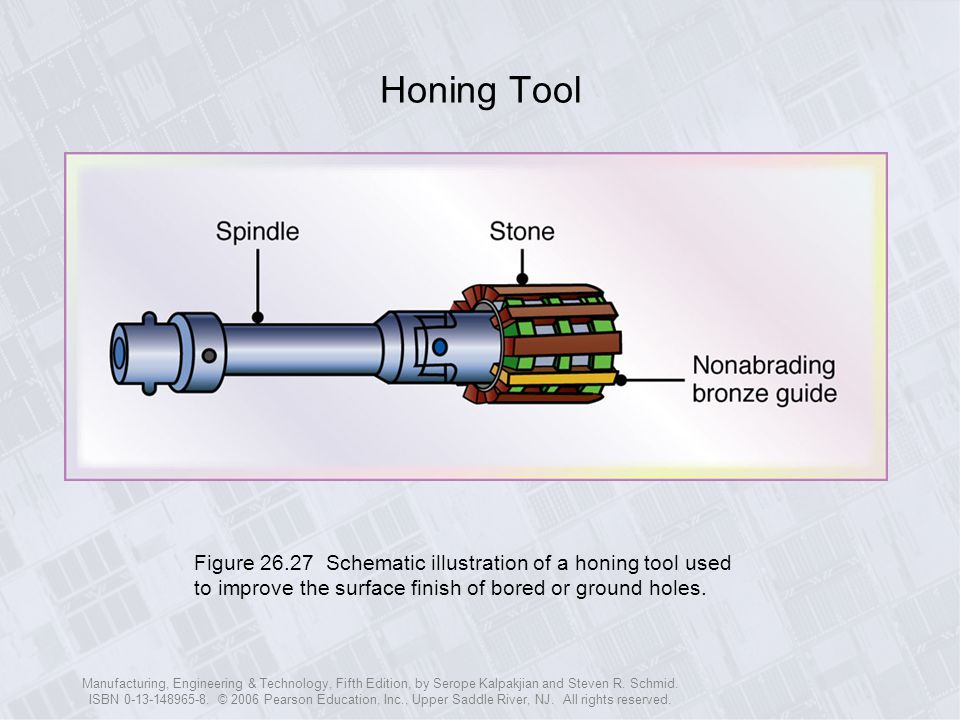 Honing Tool Figure Schematic illustration of a honing tool used to improve the surface finish of bored or ground holes.