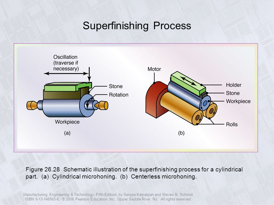 Superfinishing Process