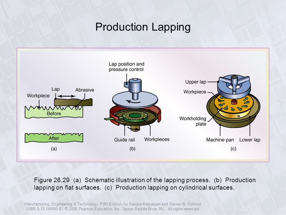 Production Lapping