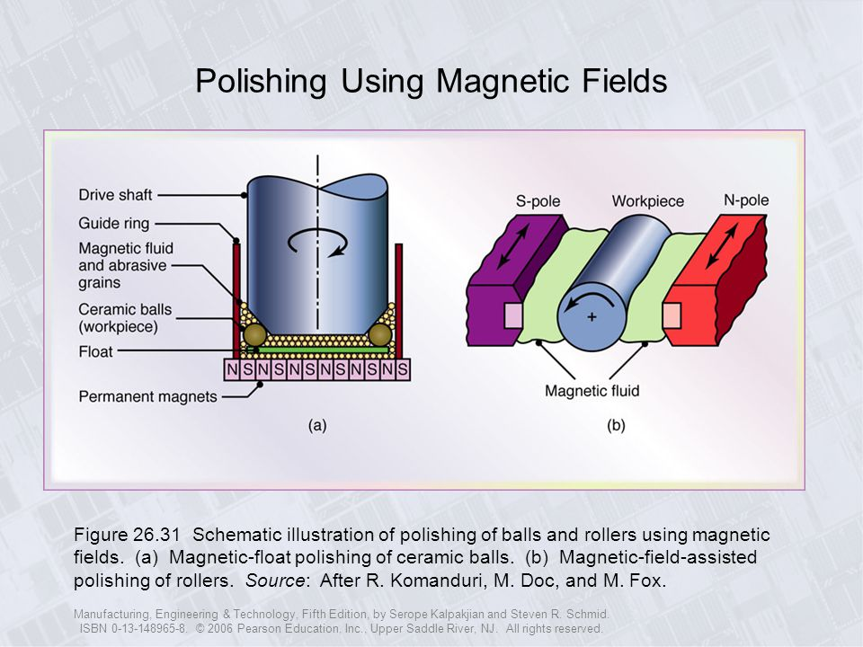 Polishing Using Magnetic Fields