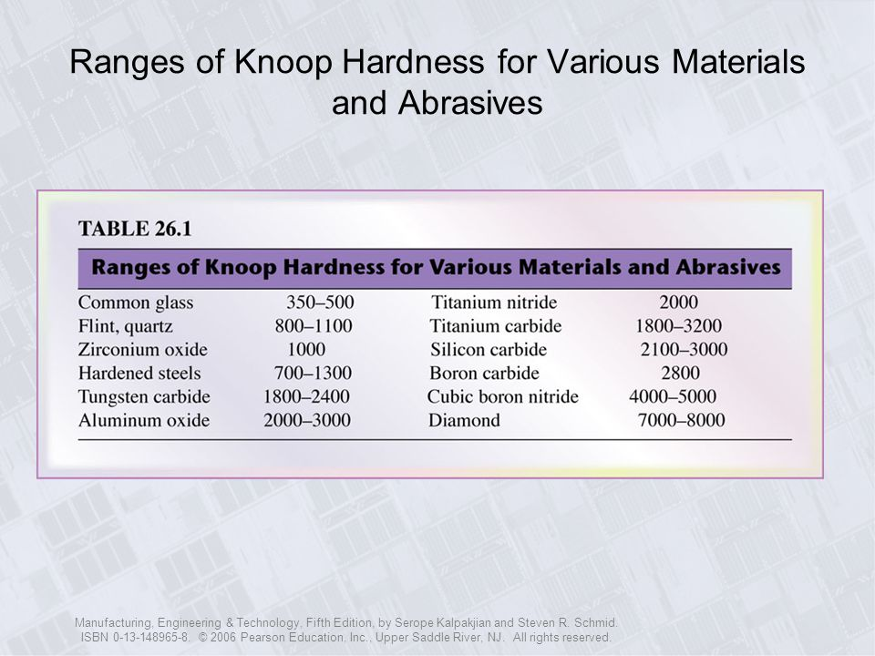 Ranges of Knoop Hardness for Various Materials and Abrasives