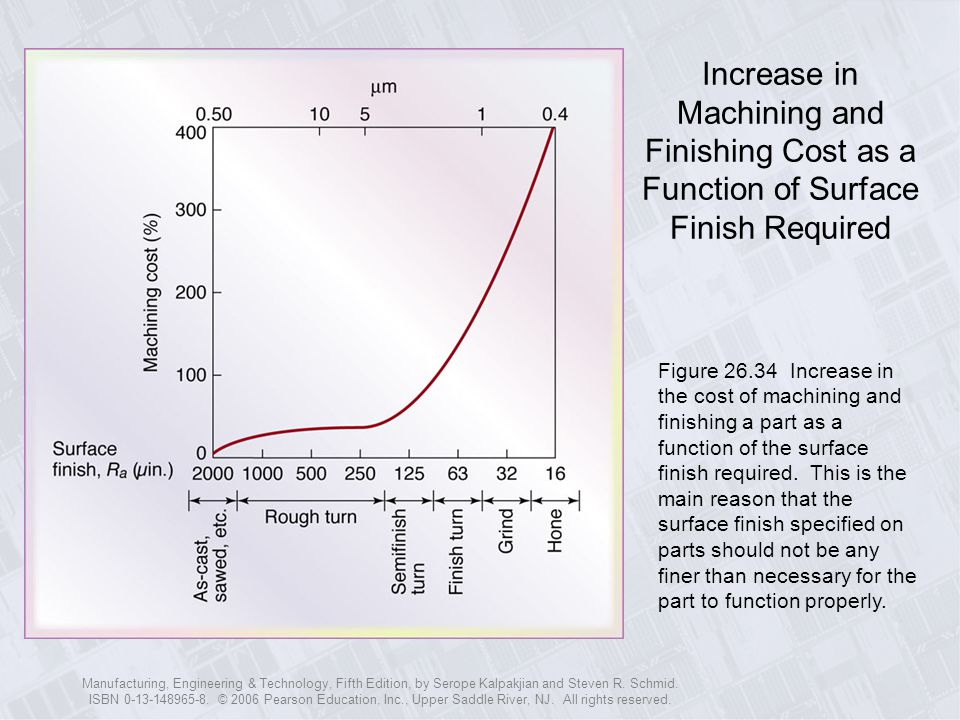 Increase in Machining and Finishing Cost as a Function of Surface Finish Required
