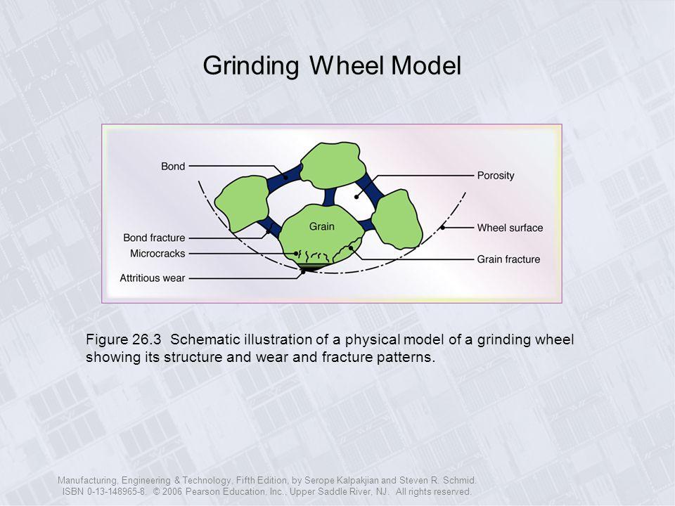 Grinding Wheel Model