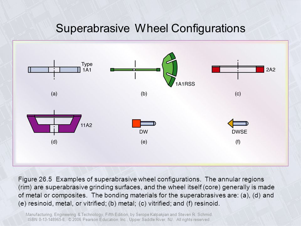 Superabrasive Wheel Configurations