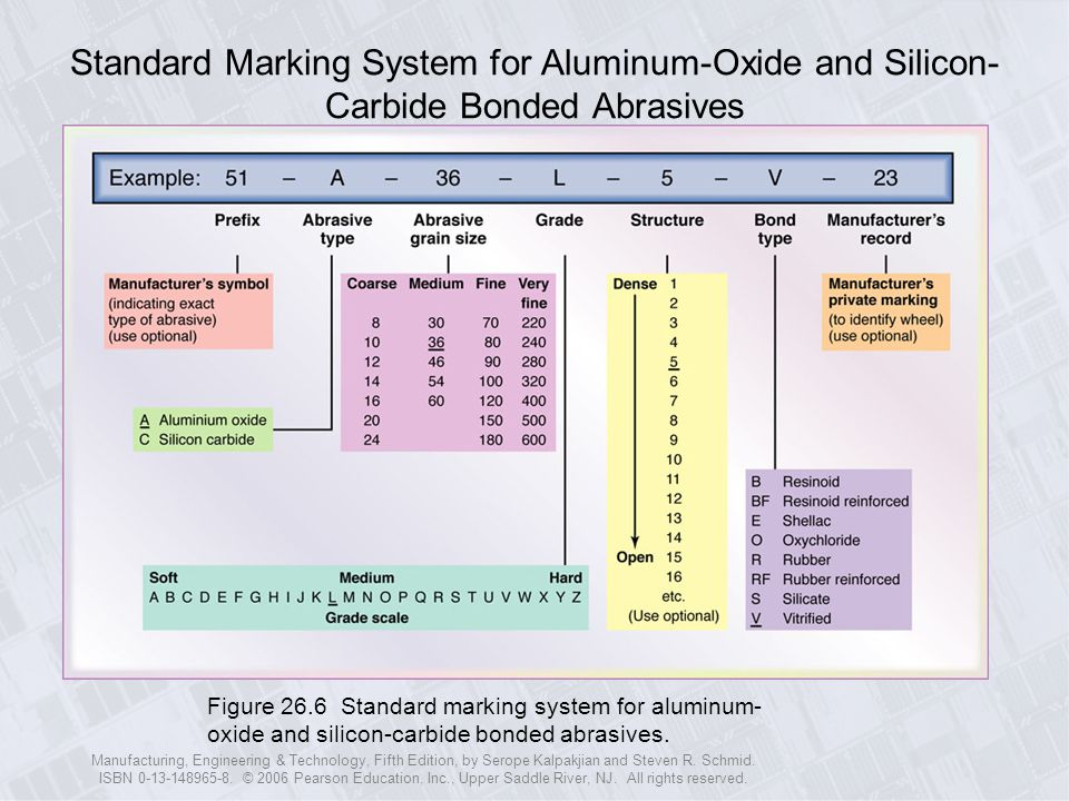 Standard Marking System for Aluminum-Oxide and Silicon-Carbide Bonded Abrasives