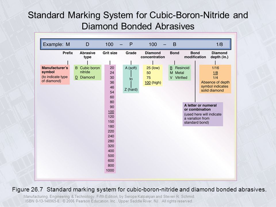Standard Marking System for Cubic-Boron-Nitride and Diamond Bonded Abrasives