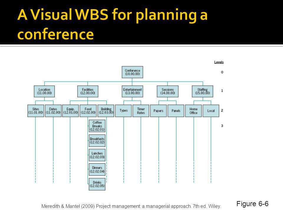 A Visual WBS for planning a conference