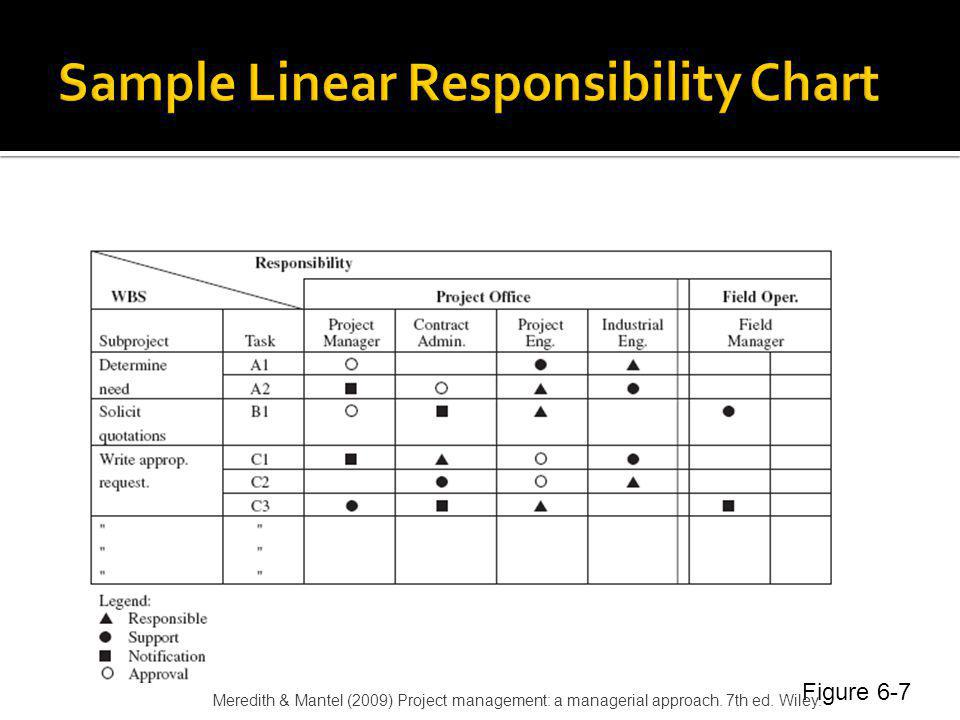 Sample Linear Responsibility Chart