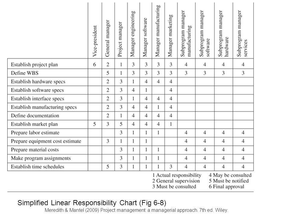 Responsibility chart project management responsibility for Linear responsibility chart template
