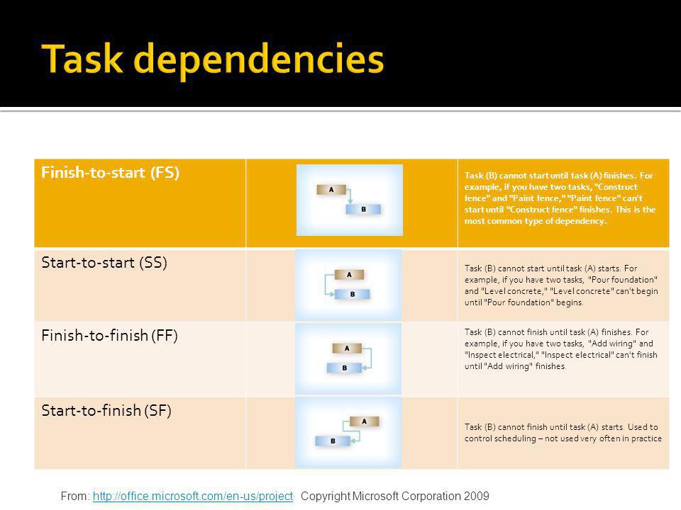 Task dependencies Finish-to-start (FS) Start-to-start (SS)