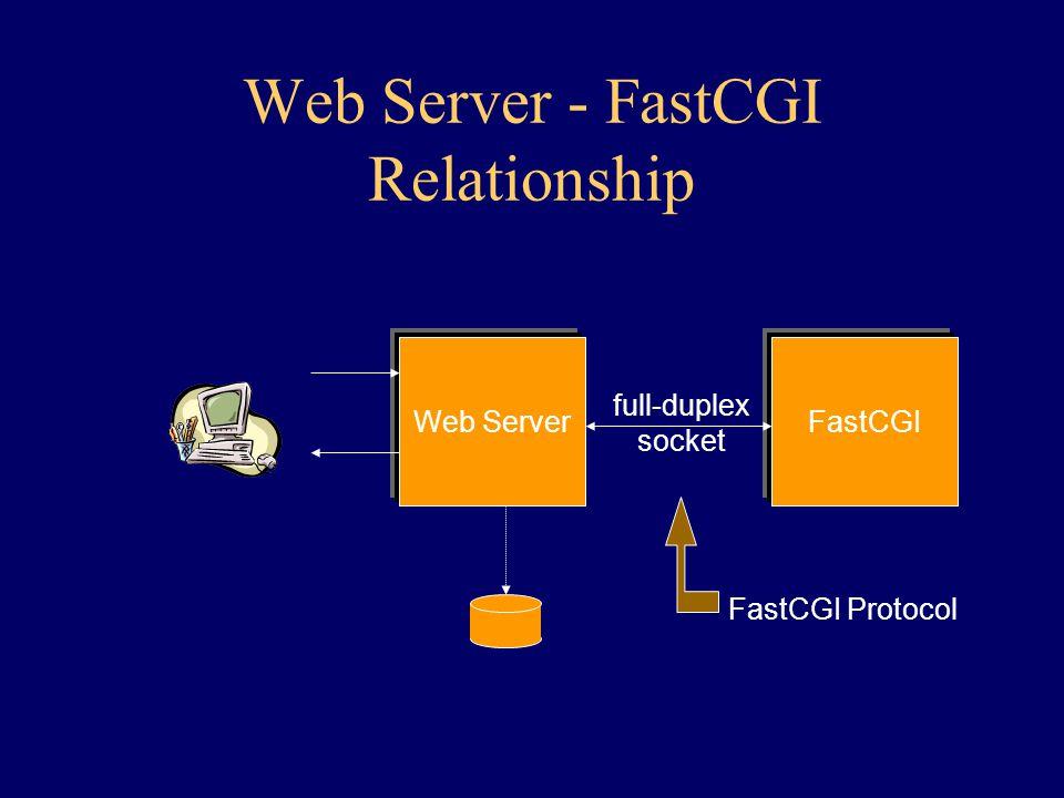 Web Server - FastCGI Relationship