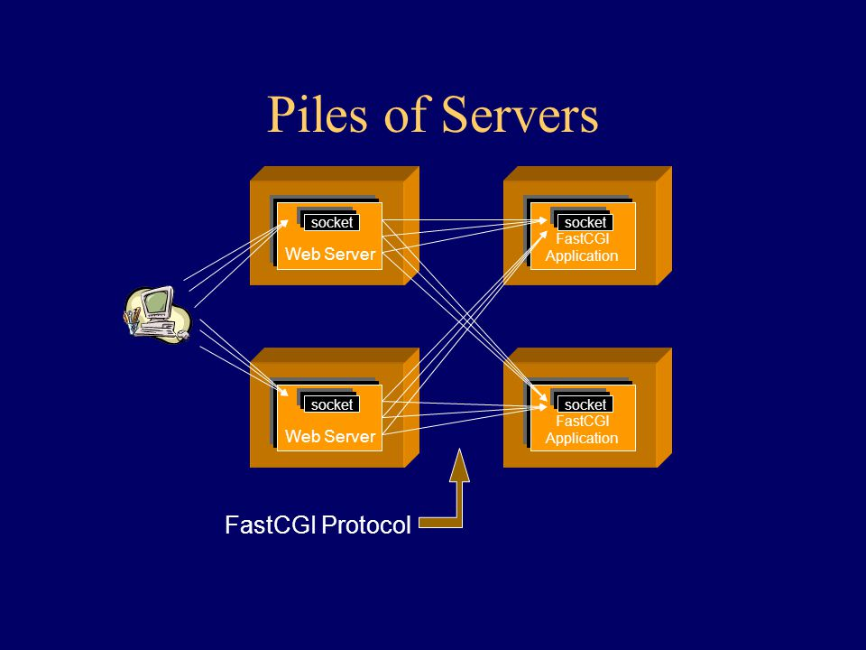 Piles of Servers FastCGI Protocol Web Server socket