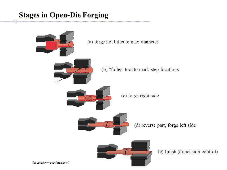 Stages in Open-Die Forging