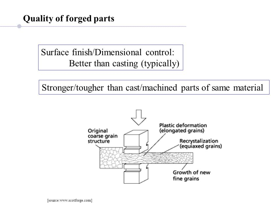 Quality of forged parts