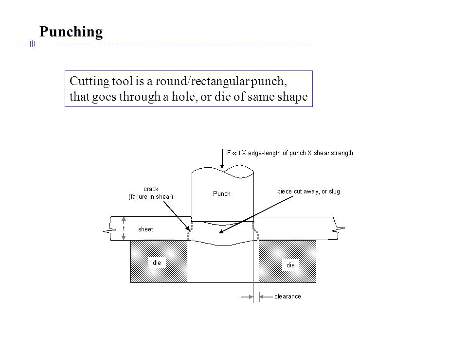 Punching Cutting tool is a round/rectangular punch,