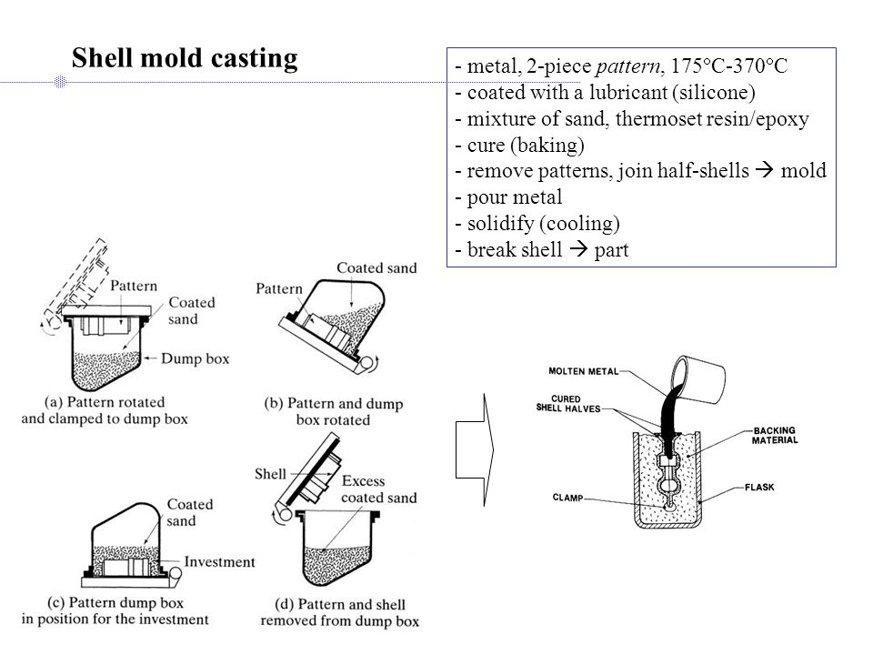 Shell mold casting - metal, 2-piece pattern, 175C-370C