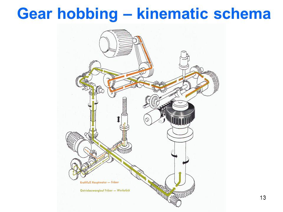 Gear hobbing – kinematic schema