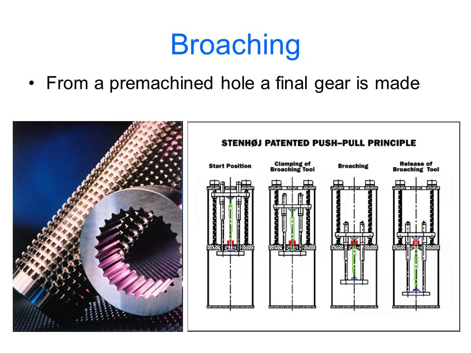 Broaching From a premachined hole a final gear is made