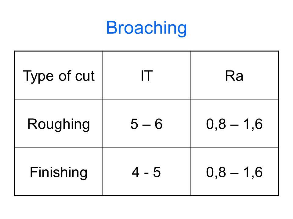 Broaching Type of cut IT Ra Roughing 5 – 6 0,8 – 1,6 Finishing 4 - 5