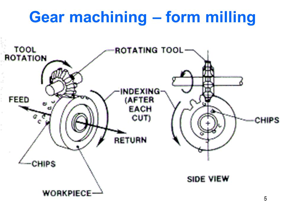 Gear machining – form milling
