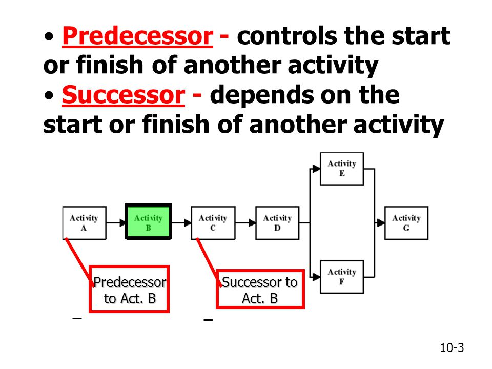 Predecessor - controls the start or finish of another activity