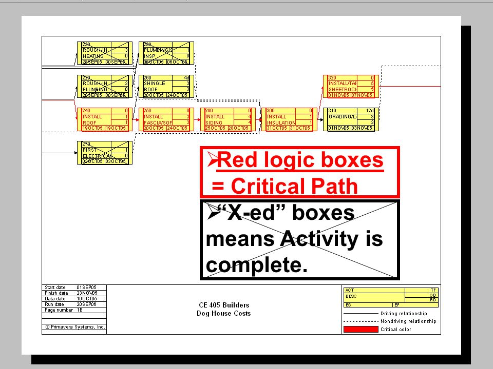 Red logic boxes = Critical Path X-ed boxes means Activity is complete.