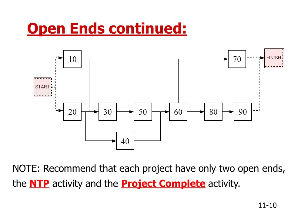 Open Ends continued: FINISH. 10. 70. START. 20. 30. 50. 60. 80. 90. 40.