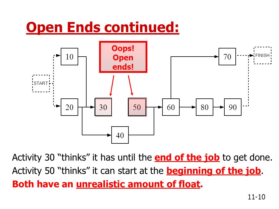 Open Ends continued: Oops! Open ends! FINISH. 10. 70. START. 20. 30. 50. 60. 80. 90. 40.