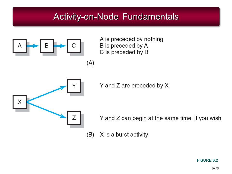 Activity-on-Node Fundamentals