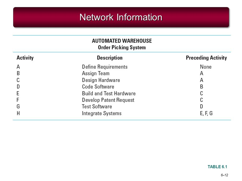 Project Management 6e. Network Information TABLE 6.1