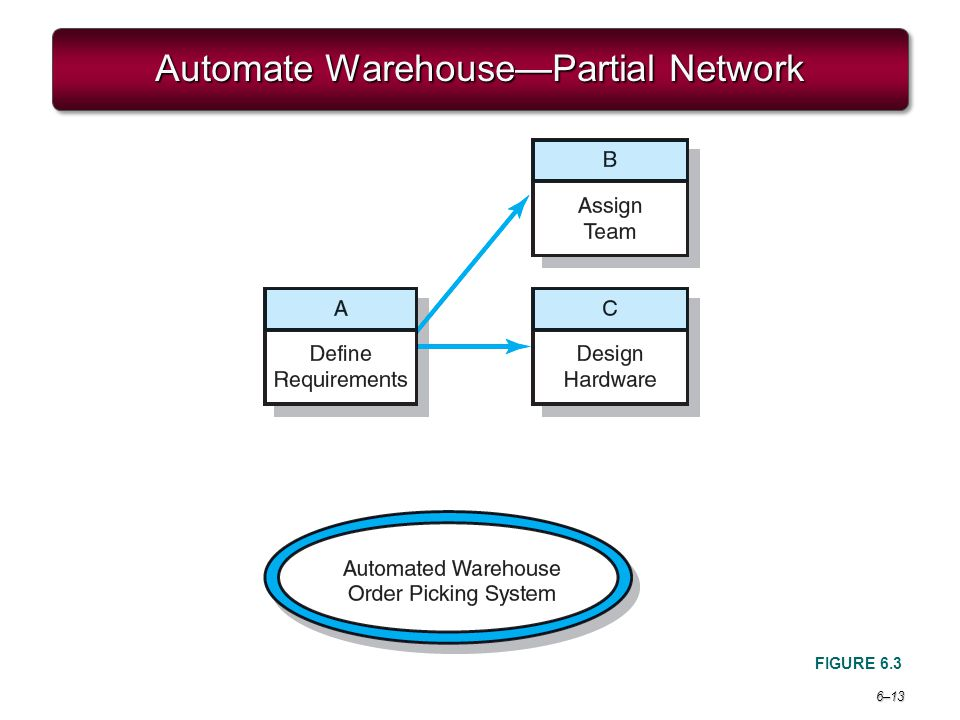 Automate Warehouse—Partial Network