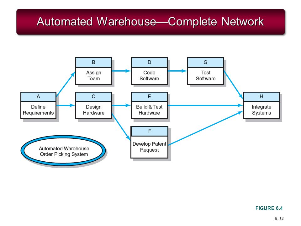Automated Warehouse—Complete Network