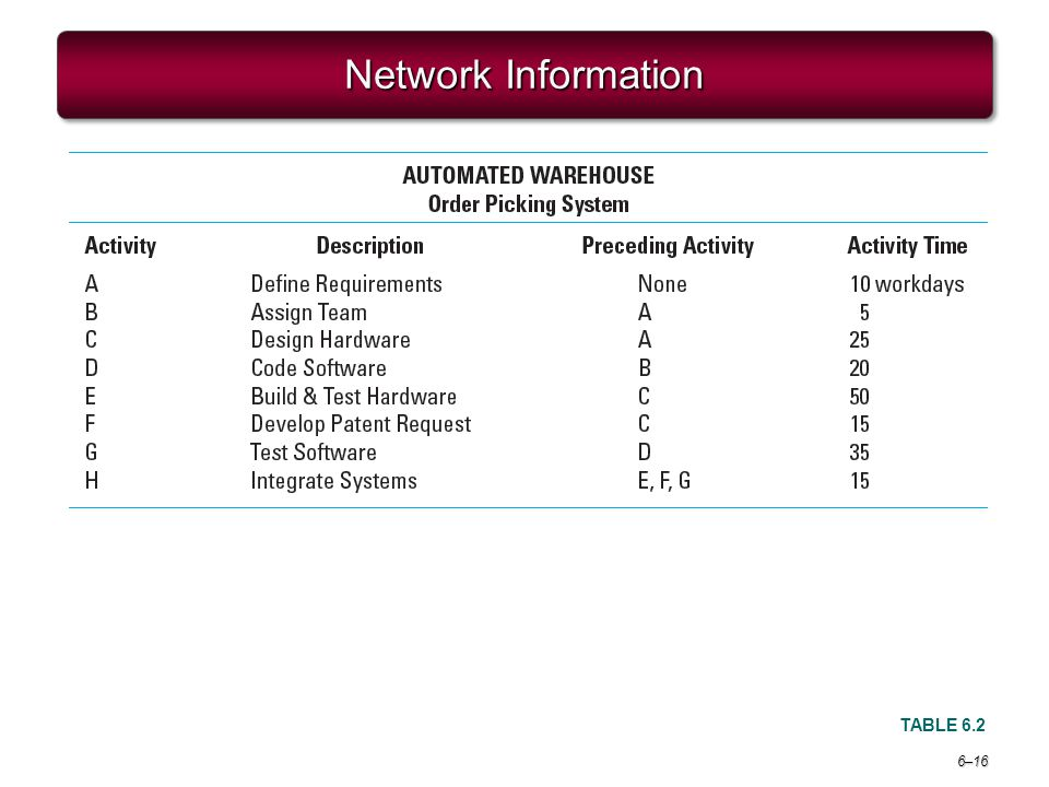 Project Management 6e. Network Information TABLE 6.2