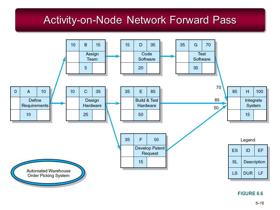 Activity-on-Node Network Forward Pass