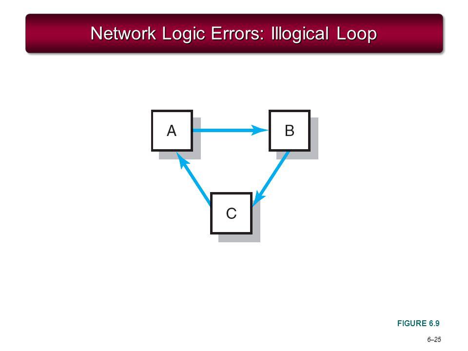 Network Logic Errors: Illogical Loop