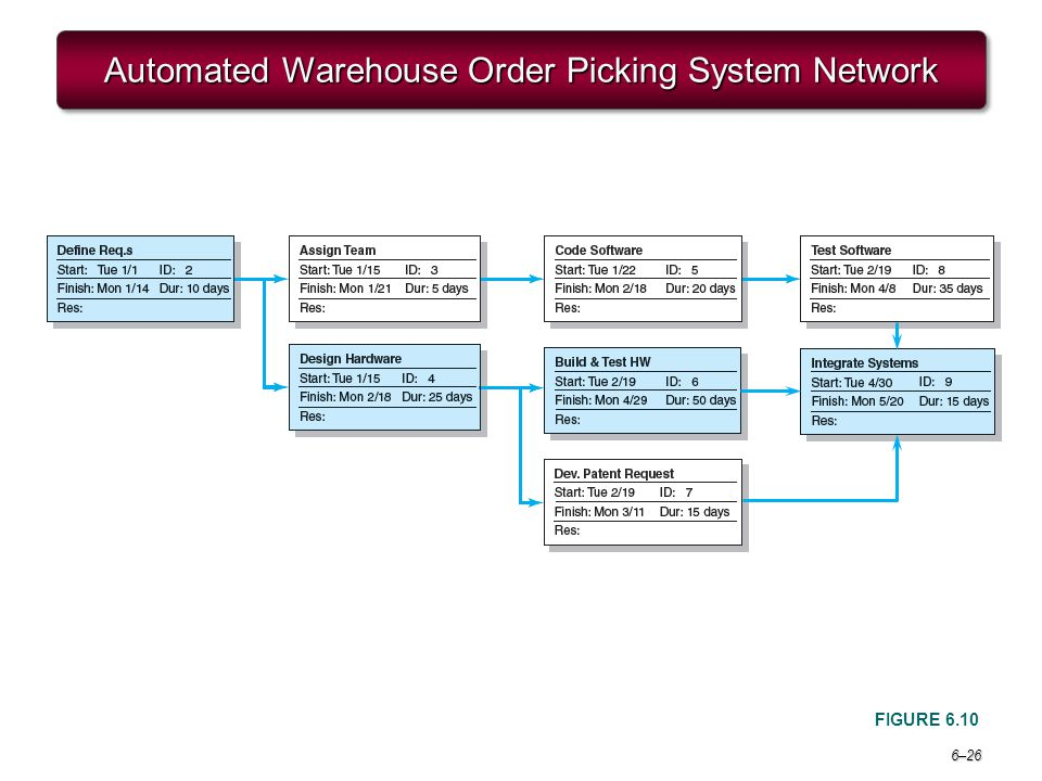 Automated Warehouse Order Picking System Network